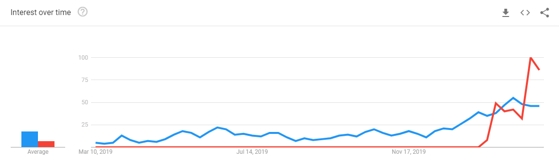 """12-Month Search Trends for """"Bitcoin halving"""" and """"Bitcoin coronavirus"""": Google"""