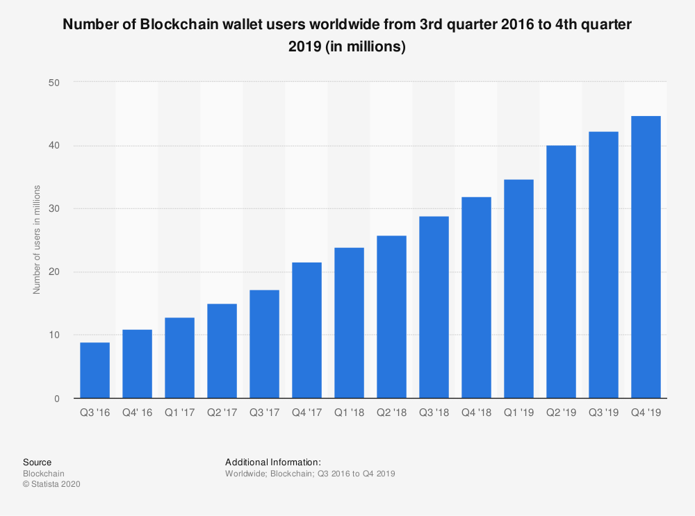 Statistic: Number of Blockchain wallet users worldwide from 3rd quarter 2016 to 4th quarter 2019 (in millions)   Statista